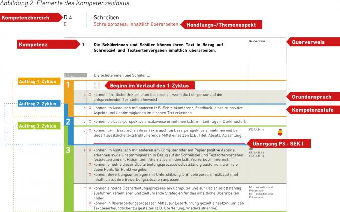 100/web/FL_Elemente_des_Kompetenzaufbaus.png